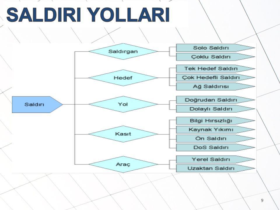 SALDIRI YOLLARI