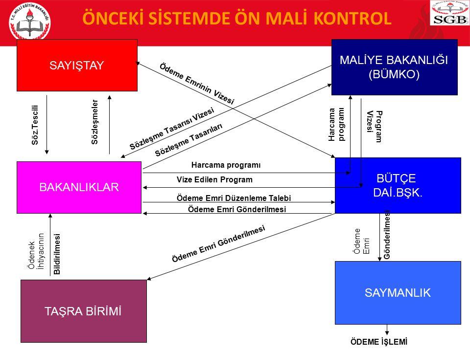 ÖNCEKİ SİSTEMDE ÖN MALİ KONTROL