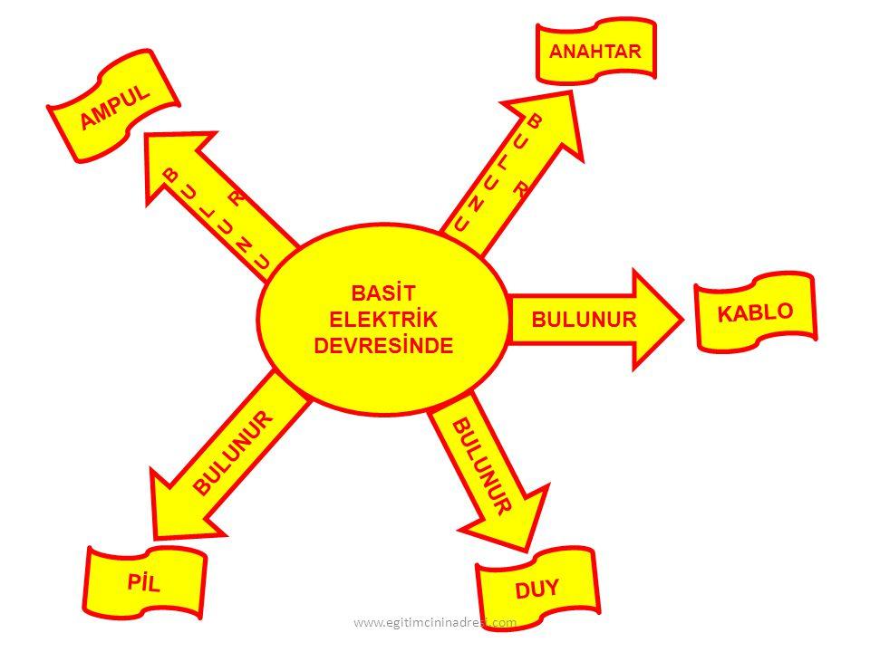 BASİT ELEKTRİK DEVRESİNDE