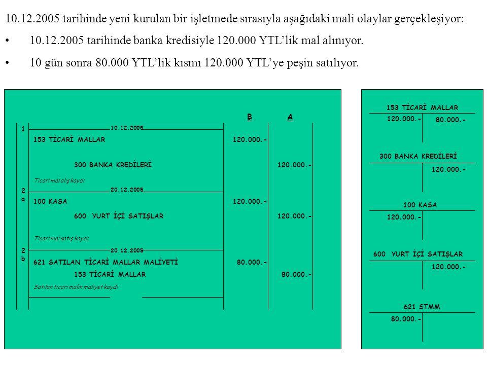 10.12.2005 tarihinde banka kredisiyle 120.000 YTL'lik mal alınıyor.