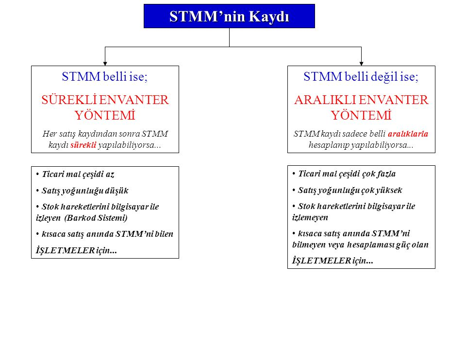 STMM'nin Kaydı STMM belli ise; SÜREKLİ ENVANTER YÖNTEMİ