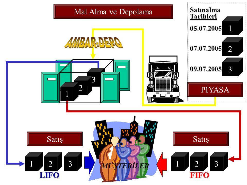 AMBAR-DEPO Mal Alma ve Depolama 1 2 3 3 2 1 PİYASA Satış Satış 1 2 3 1