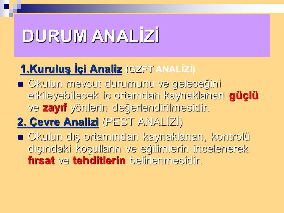 DURUM ANALİZİ 1.Kuruluş İçi Analiz (GZFT ANALİZİ)