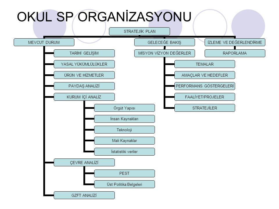 OKUL SP ORGANİZASYONU