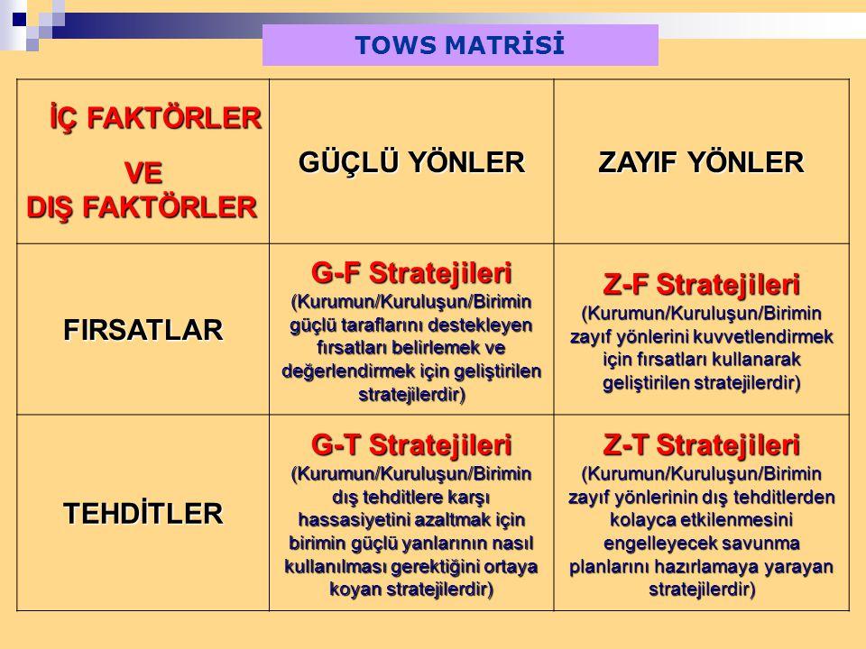 VE GÜÇLÜ YÖNLER ZAYIF YÖNLER FIRSATLAR G-F Stratejileri TEHDİTLER