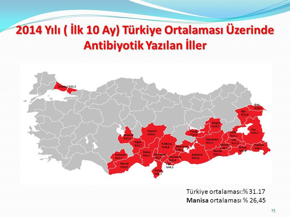 2014 Yılı ( İlk 10 Ay) Türkiye Ortalaması Üzerinde Antibiyotik Yazılan İller