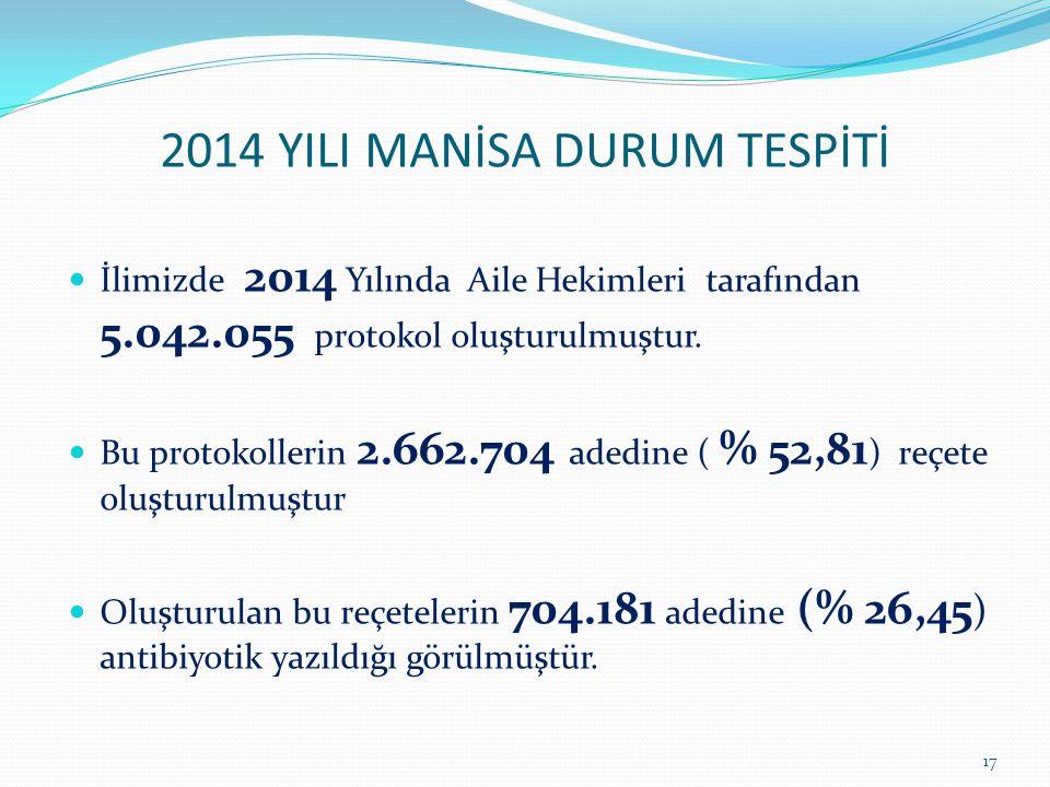 2014 YILI MANİSA DURUM TESPİTİ