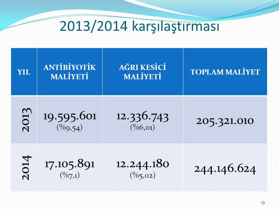 2013/2014 karşılaştırması YIL. ANTİBİYOTİK MALİYETİ. AĞRI KESİCİ MALİYETİ. TOPLAM MALİYET. 2013.