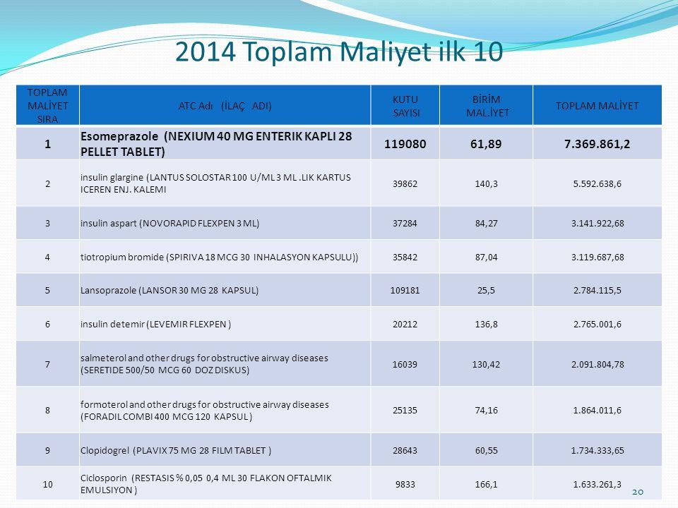 2014 Toplam Maliyet ilk 10 TOPLAM MALİYET SIRA. ATC Adı (İLAÇ ADI) KUTU. SAYISI. BİRİM. MAL.İYET.