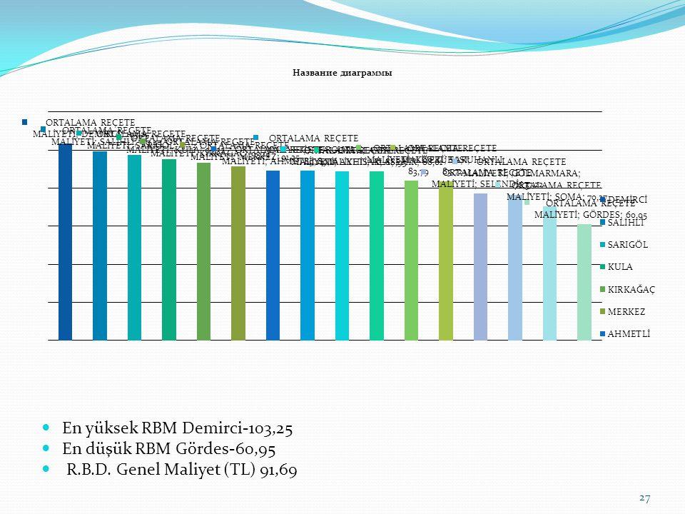 En yüksek RBM Demirci-103,25 En düşük RBM Gördes-60,95 R.B.D. Genel Maliyet (TL) 91,69