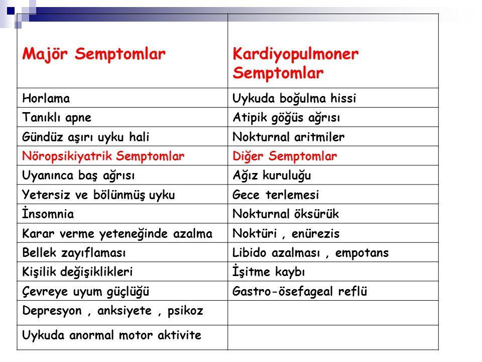 Kardiyopulmoner Semptomlar