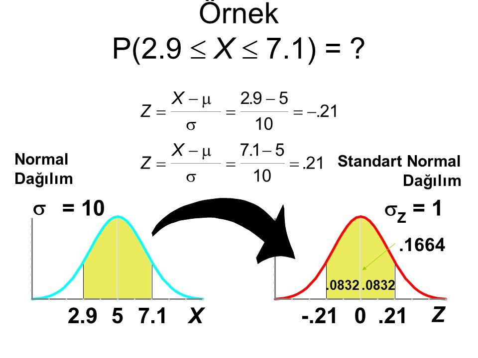 Örnek P(2.9  X  7.1) =  = 10  = 1 2.9 5 7.1 X -.21 .21 Z .1664 X