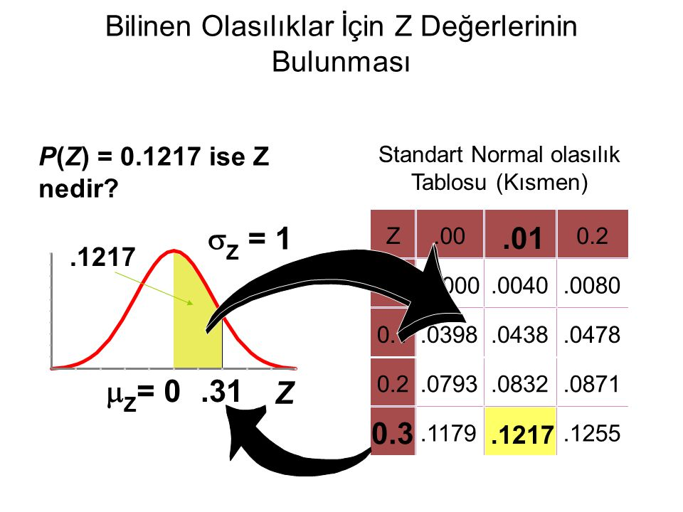 Bilinen Olasılıklar İçin Z Değerlerinin Bulunması