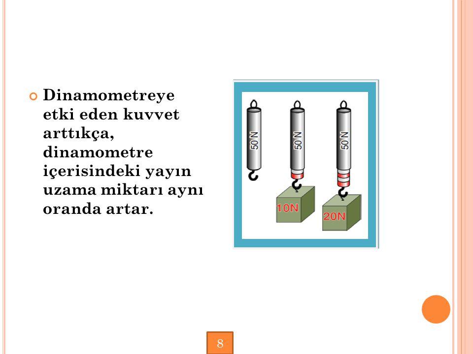 Dinamometreye etki eden kuvvet arttıkça, dinamometre içerisindeki yayın uzama miktarı aynı oranda artar.