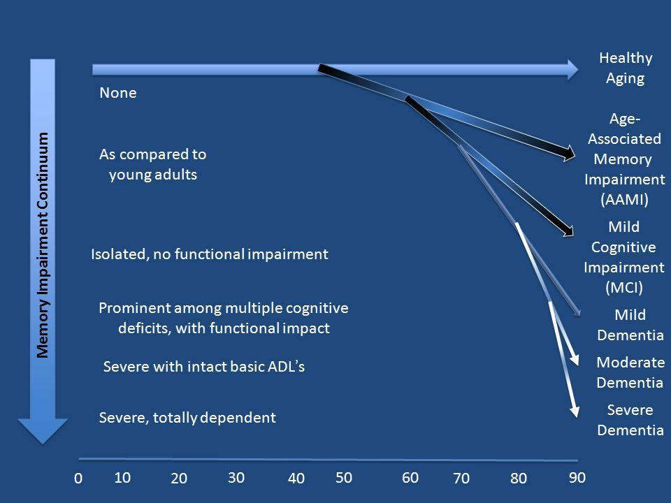 Memory Impairment Continuum
