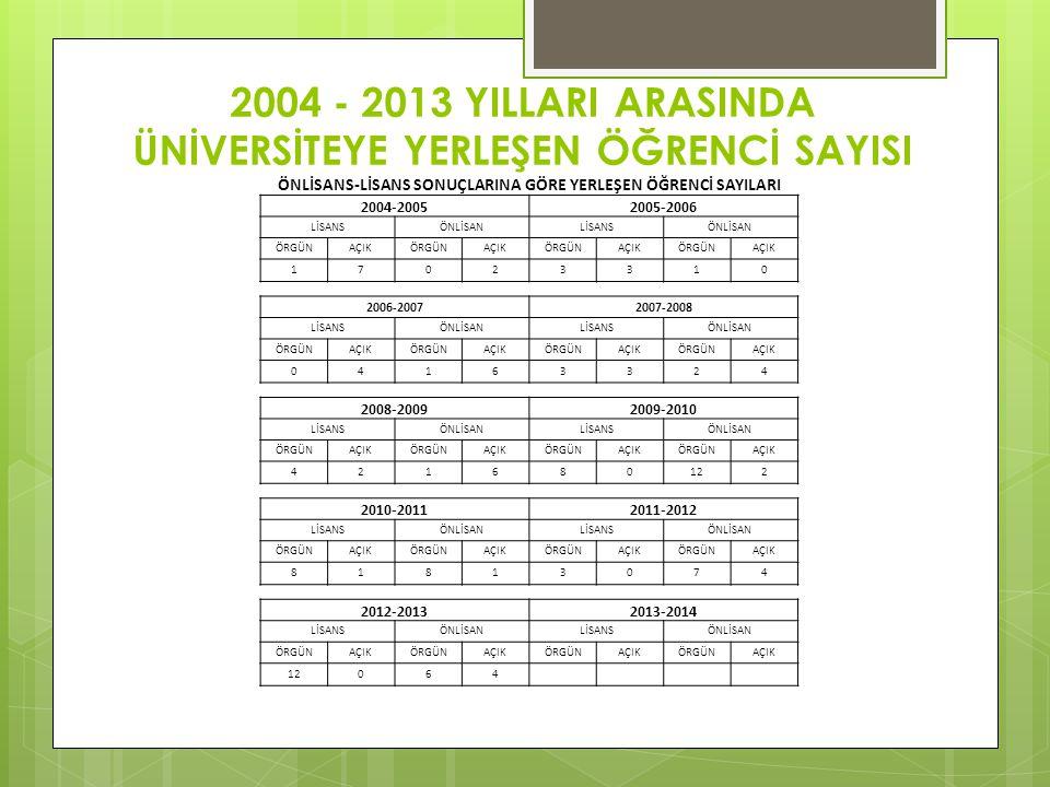 2004 - 2013 YILLARI ARASINDA ÜNİVERSİTEYE YERLEŞEN ÖĞRENCİ SAYISI