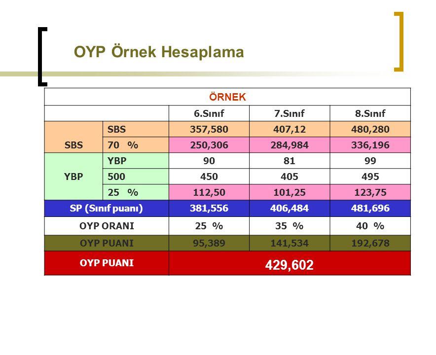 OYP Örnek Hesaplama 429,602 ÖRNEK 6.Sınıf 7.Sınıf 8.Sınıf SBS 357,580
