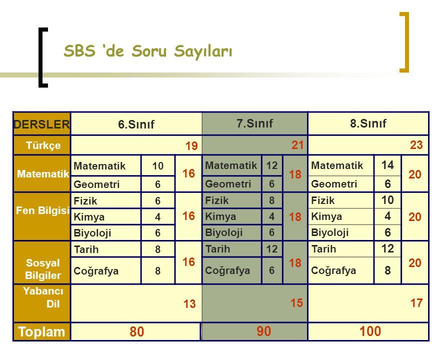 SBS 'de Soru Sayıları Toplam 80 90 100 DERSLER 6.Sınıf 7.Sınıf 8.Sınıf
