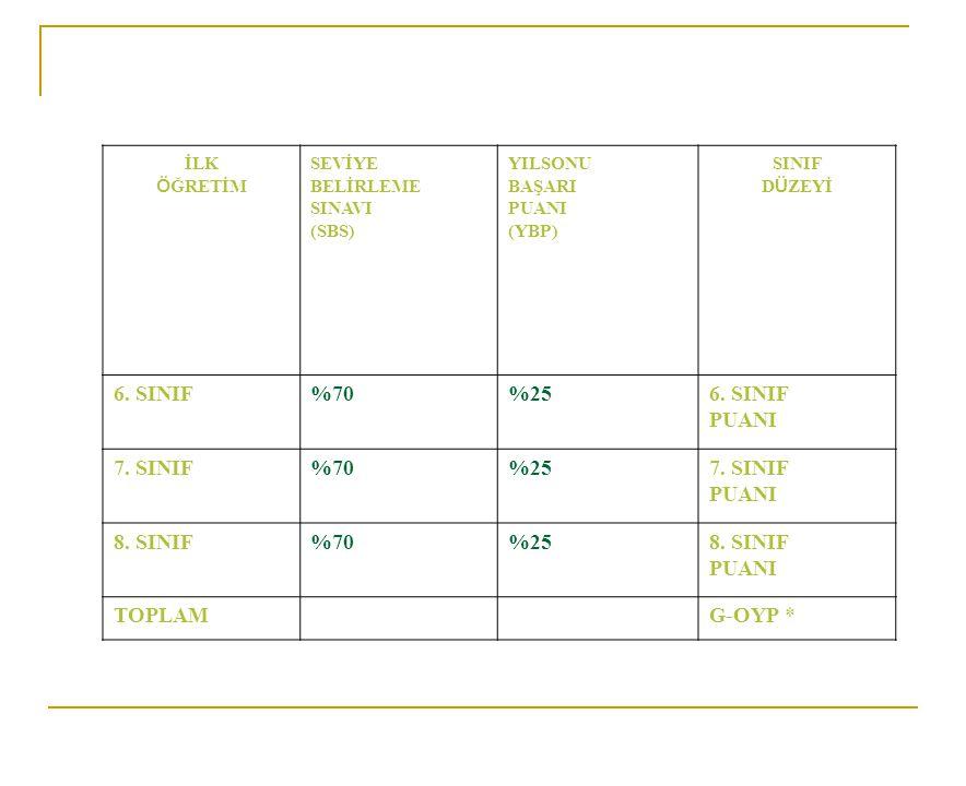 6. SINIF %70 %25 7. SINIF 8. SINIF TOPLAM G-OYP * İLK ÖĞRETİM SEVİYE