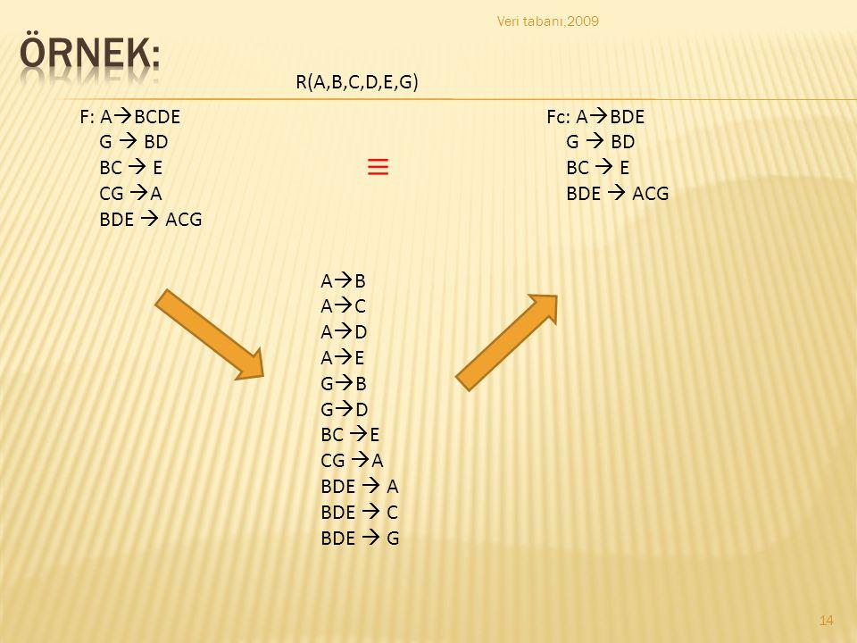 ÖRNEK: R(A,B,C,D,E,G) F: ABCDE G  BD BC  E CG A BDE  ACG