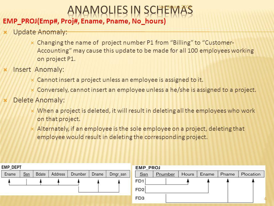 Anamolies in schemas EMP_PROJ(Emp#, Proj#, Ename, Pname, No_hours)