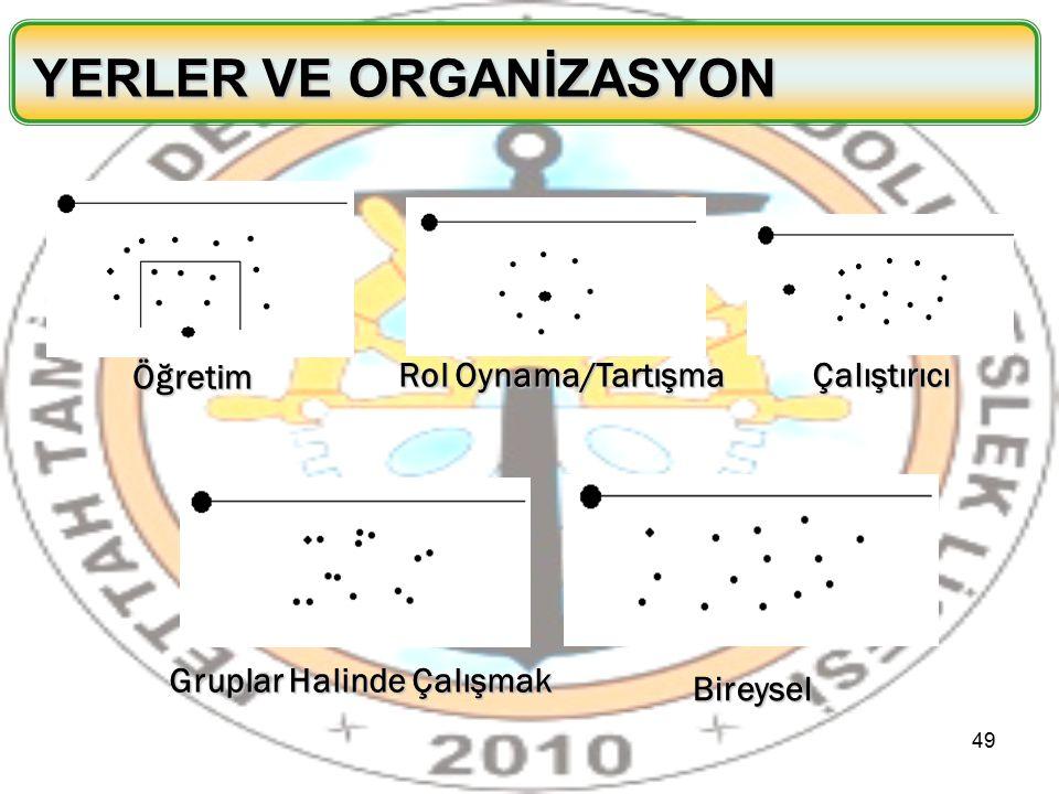YERLER VE ORGANİZASYON