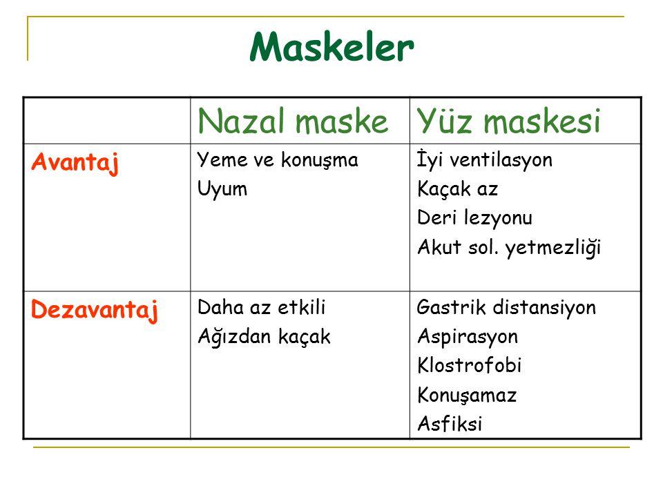 Maskeler Nazal maske Yüz maskesi Avantaj Dezavantaj Yeme ve konuşma