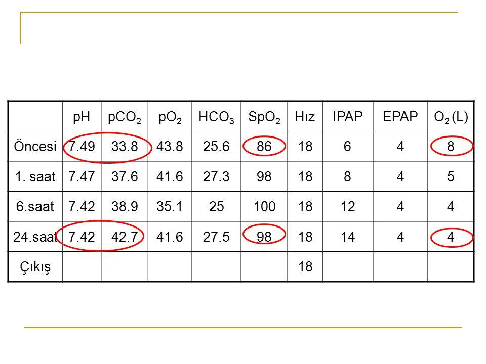 pH pCO2. pO2. HCO3. SpO2. Hız. IPAP. EPAP. O2 (L) Öncesi. 7.49. 33.8. 43.8. 25.6. 86. 18.