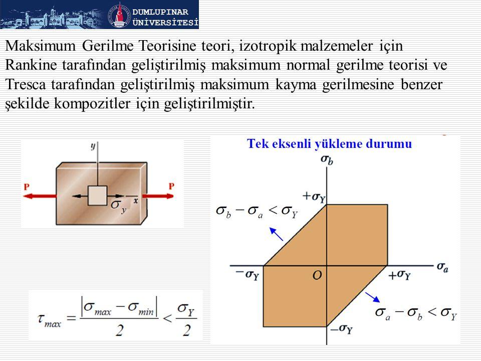 Maksimum Gerilme Teorisine teori, izotropik malzemeler için Rankine tarafından geliştirilmiş maksimum normal gerilme teorisi ve Tresca tarafından geliştirilmiş maksimum kayma gerilmesine benzer şekilde kompozitler için geliştirilmiştir.