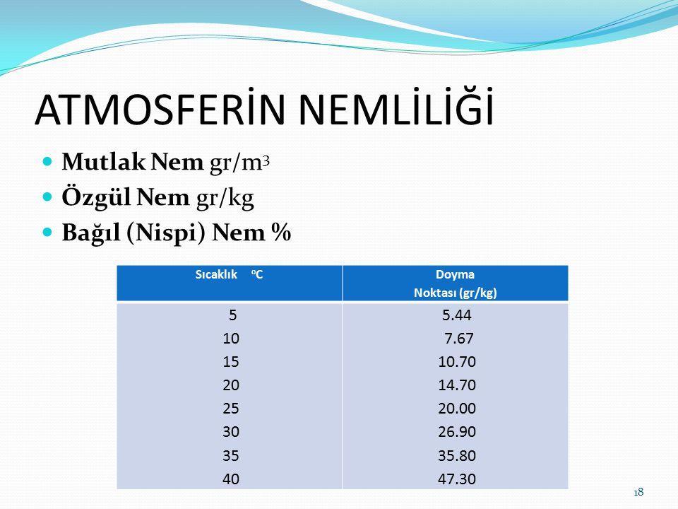 ATMOSFERİN NEMLİLİĞİ Mutlak Nem gr/m3 Özgül Nem gr/kg