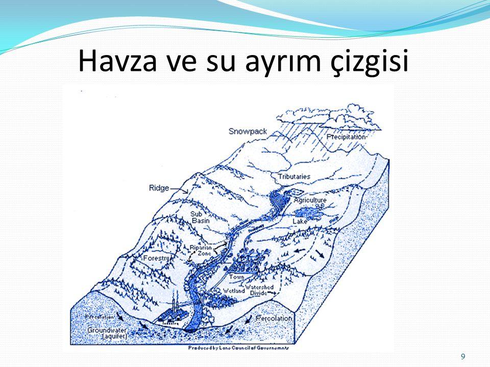 Havza ve su ayrım çizgisi