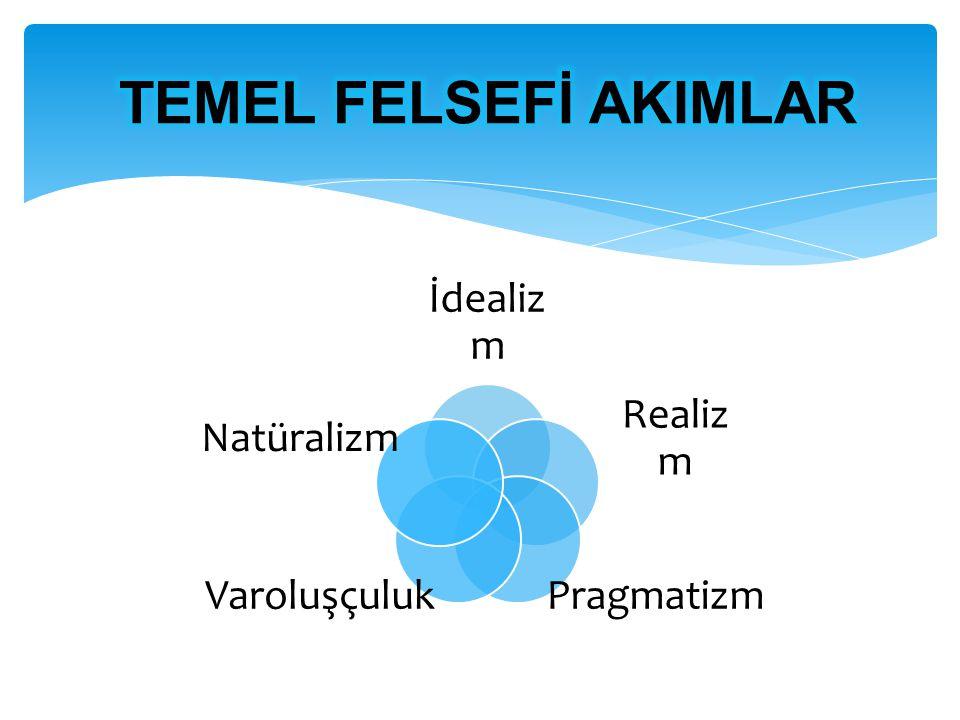 TEMEL FELSEFİ AKIMLAR İdealizm Realizm Pragmatizm Varoluşçuluk