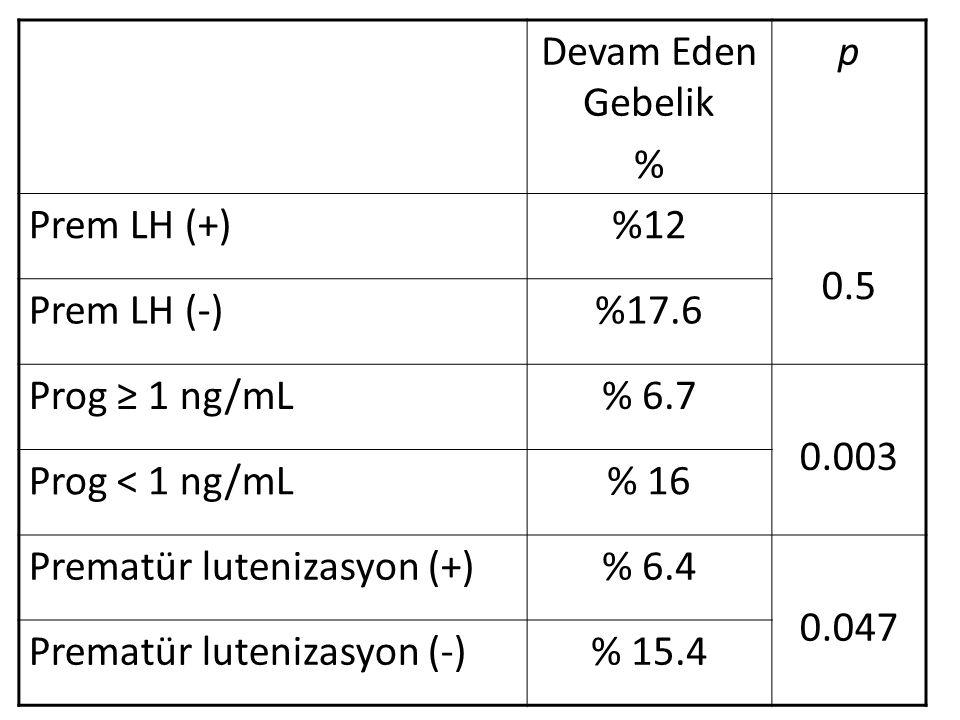 Devam Eden Gebelik % p. Prem LH (+) %12. 0.5. Prem LH (-) %17.6. Prog ≥ 1 ng/mL. % 6.7. 0.003.