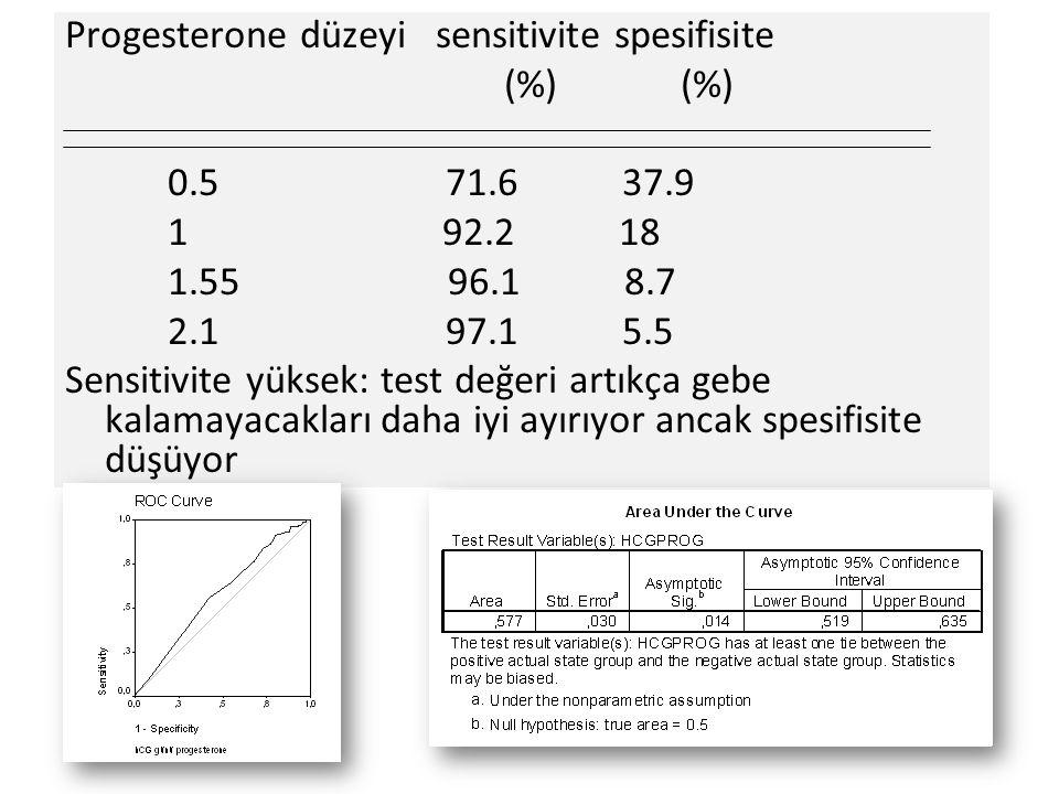 Progesterone düzeyi sensitivite spesifisite