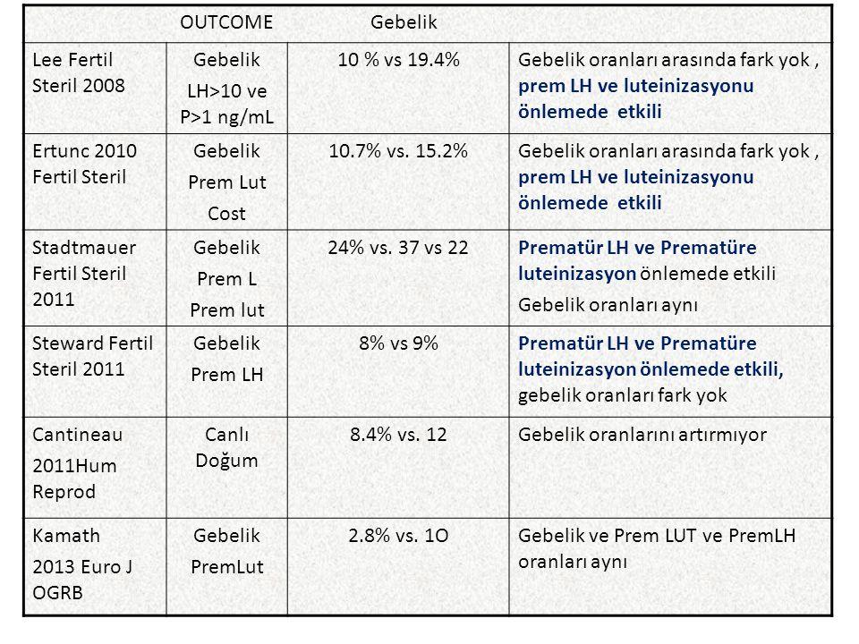 OUTCOME Gebelik Lee Fertil Steril 2008. Gebelik. LH>10 ve P>1 ng/mL. 10 % vs 19.4%