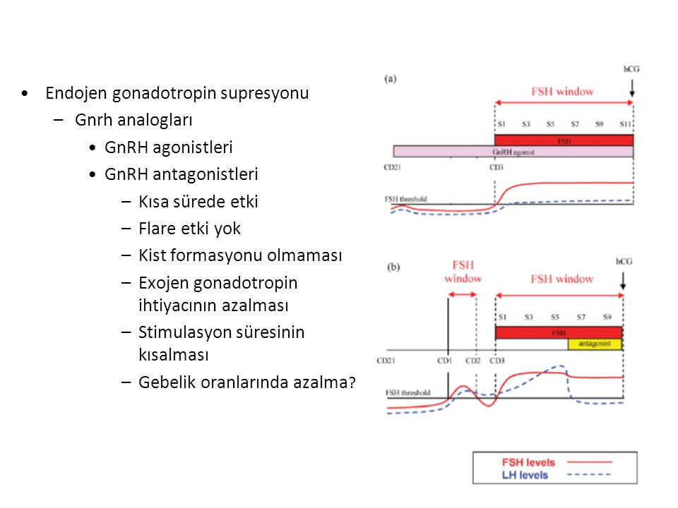 Endojen gonadotropin supresyonu