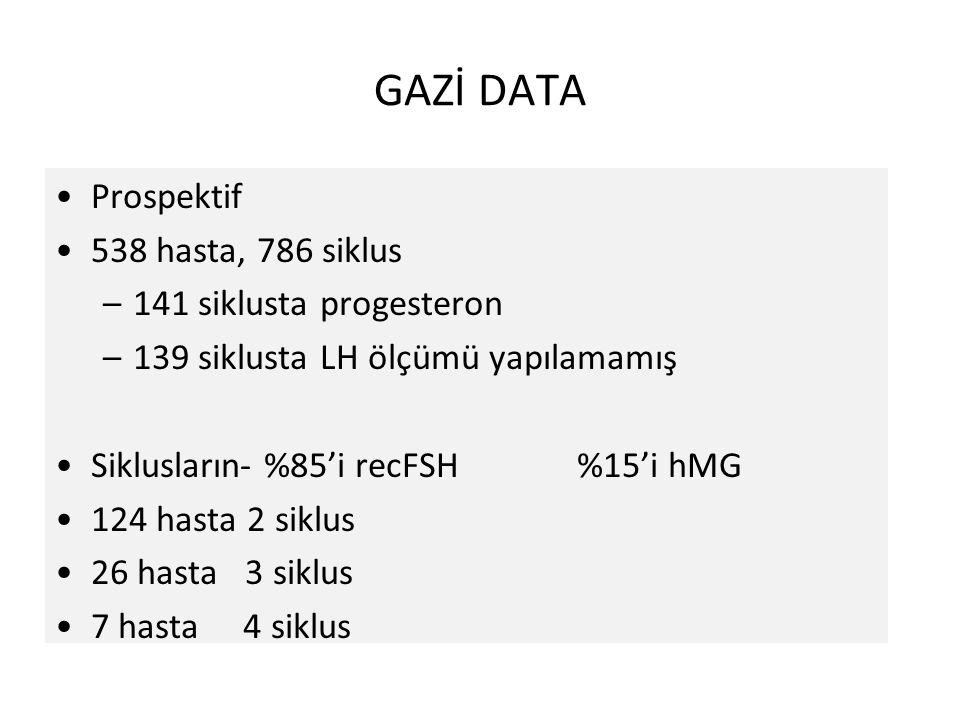 GAZİ DATA Prospektif 538 hasta, 786 siklus 141 siklusta progesteron