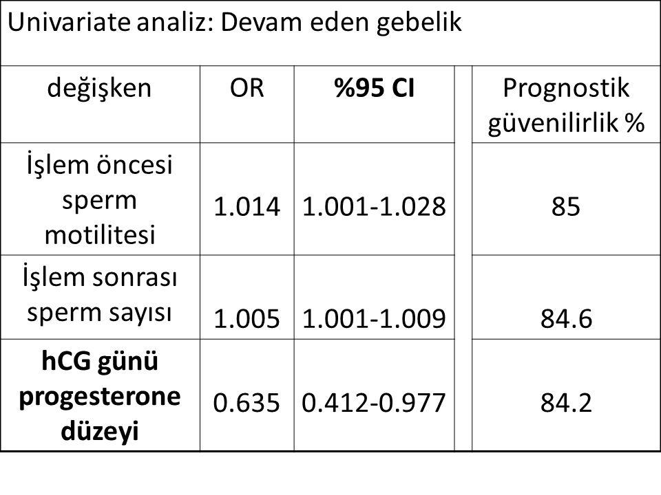 hCG günü progesterone düzeyi