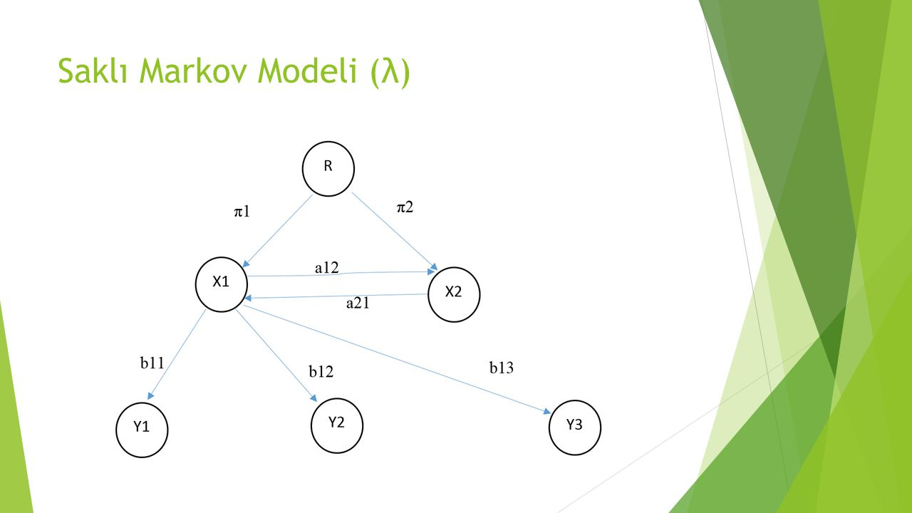 Saklı Markov Modeli (λ)