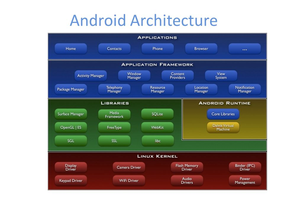 Android Architecture Applications
