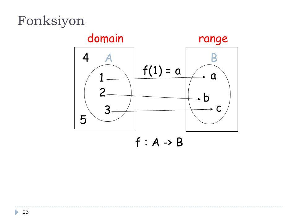 Fonksiyon domain range 4 A B f(1) = a a 1 2 b c 3 5 f : A -> B