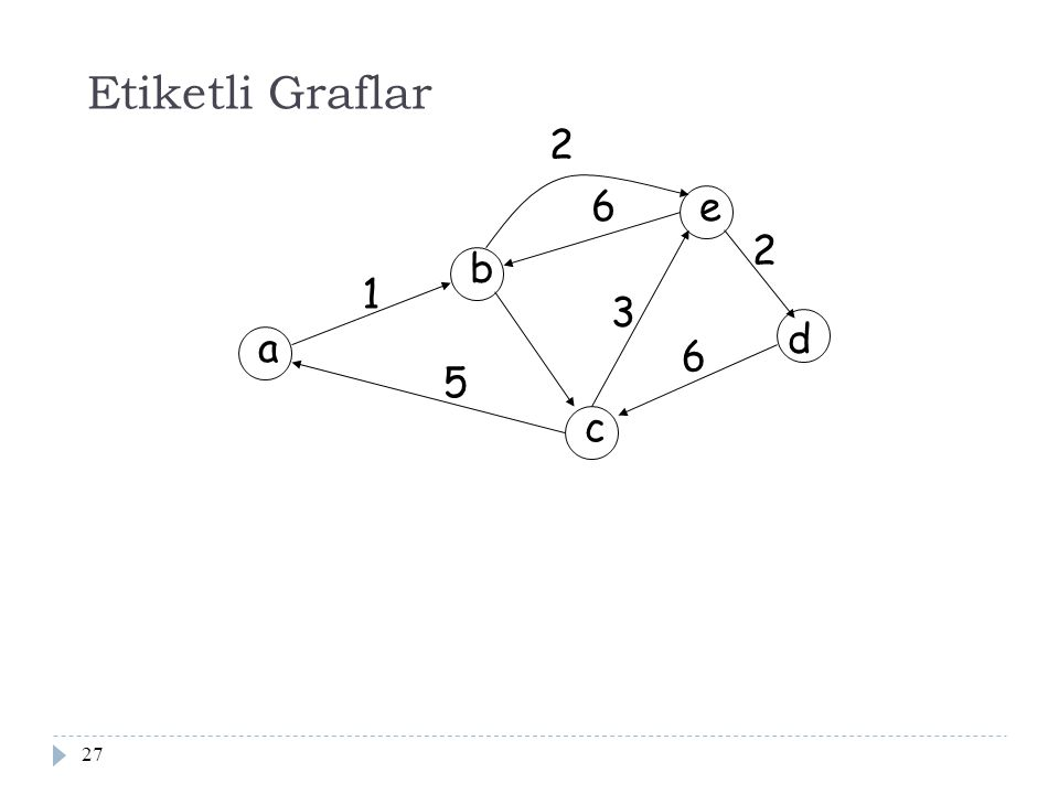 Etiketli Graflar 2 6 e 2 b 1 3 d a 6 5 c