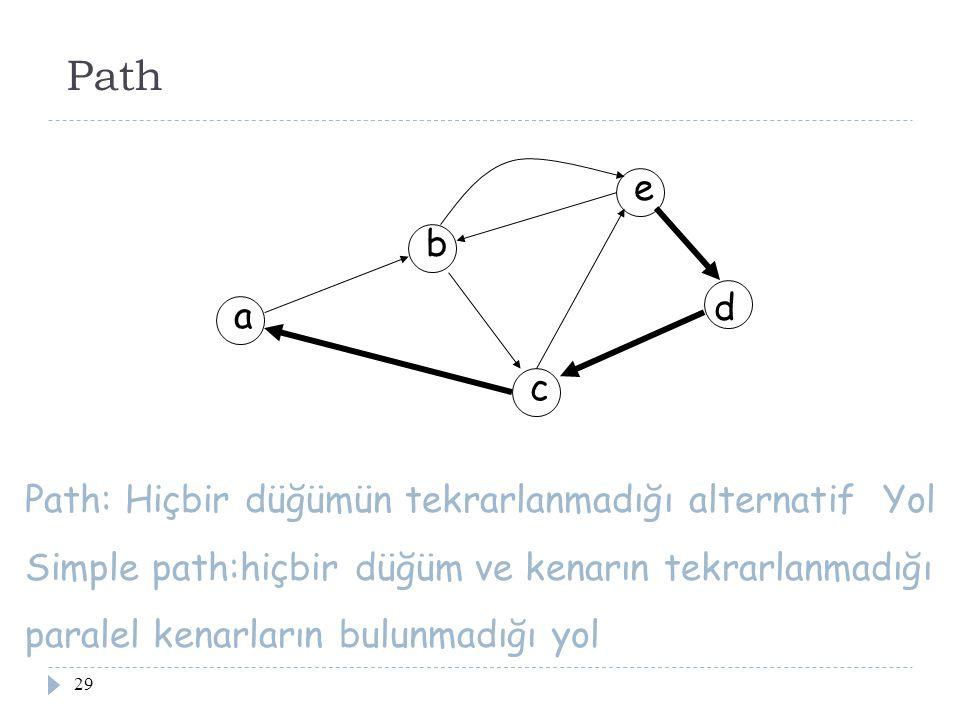 Path e b d a c Path: Hiçbir düğümün tekrarlanmadığı alternatif Yol