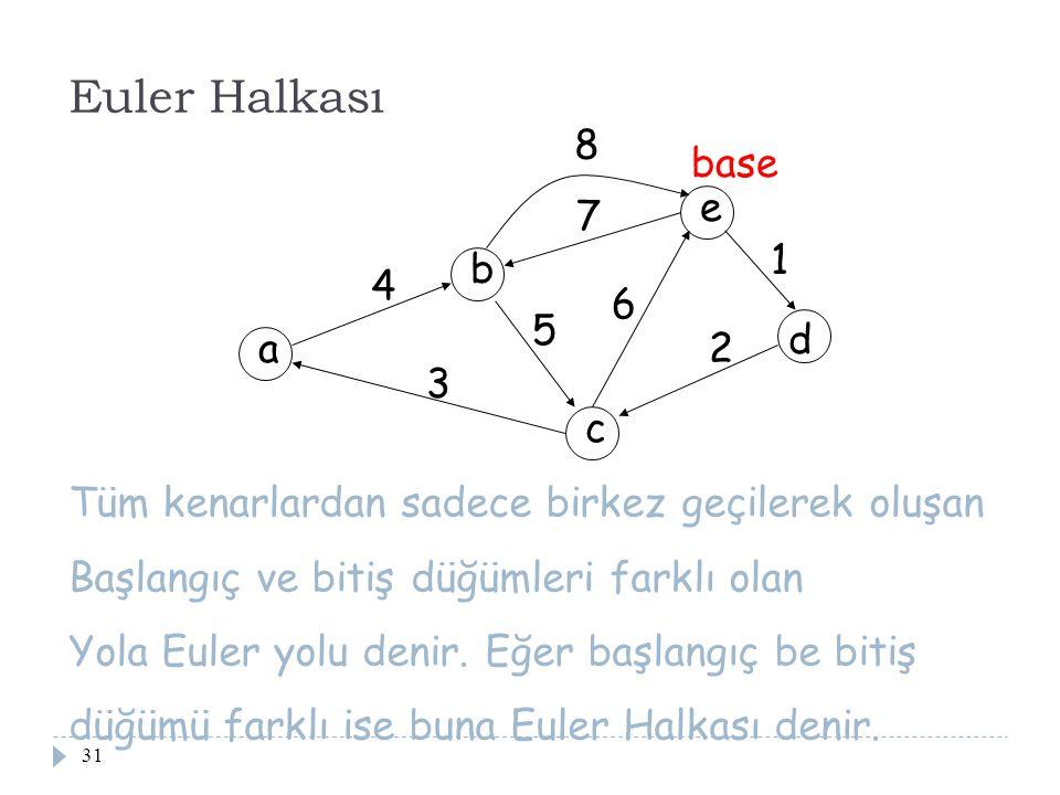 Euler Halkası 8 base e 7 1 b 4 6 5 d a 2 3 c