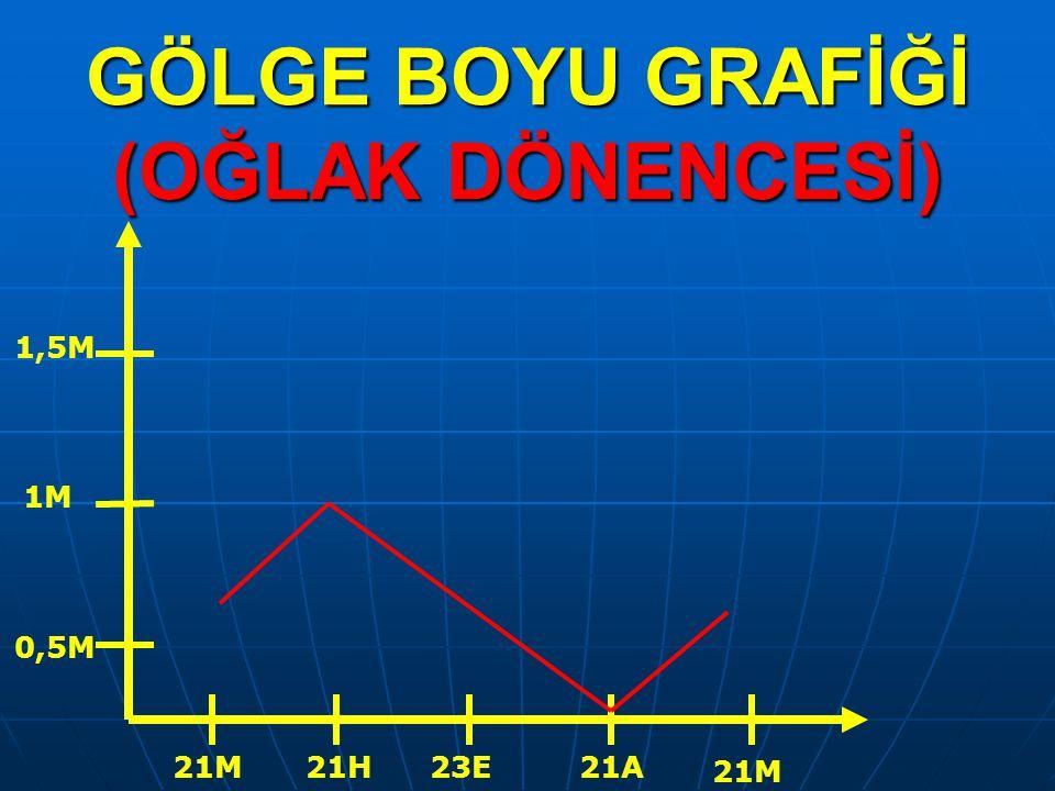GÖLGE BOYU GRAFİĞİ (OĞLAK DÖNENCESİ)