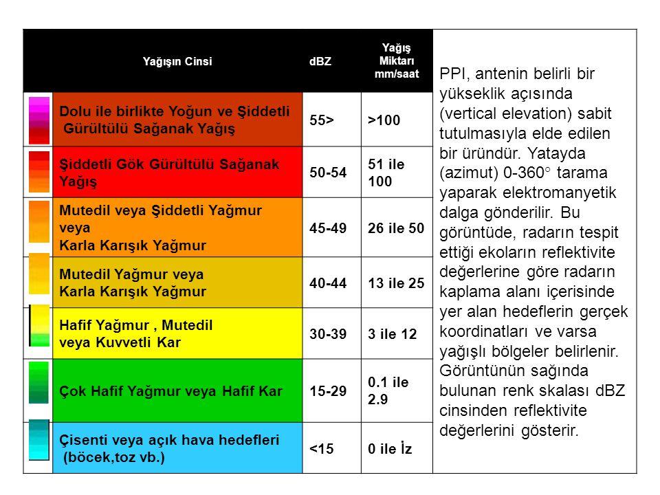 Yağışın Cinsi. dBZ. Yağış Miktarı mm/saat.