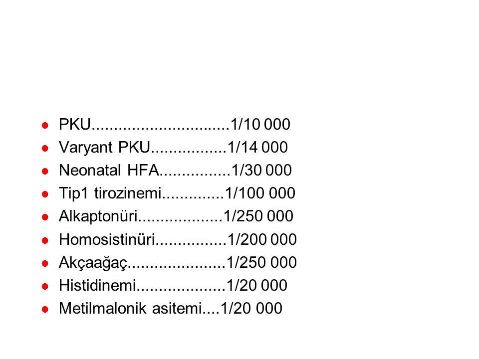 Prevalans PKU...............................1/10 000. Varyant PKU.................1/14 000. Neonatal HFA................1/30 000.