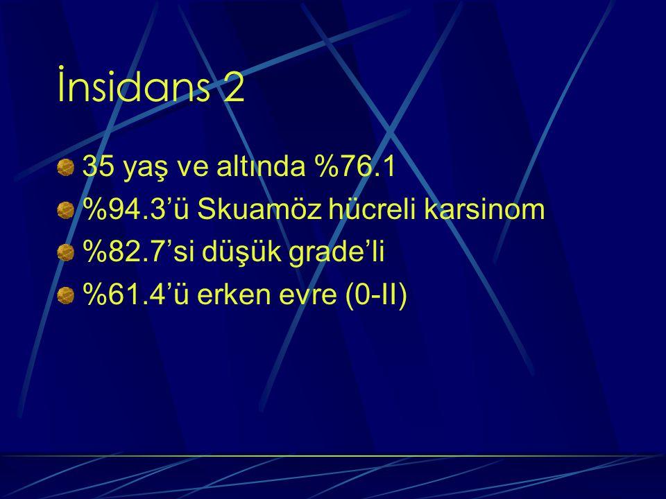 İnsidans 2 35 yaş ve altında %76.1 %94.3'ü Skuamöz hücreli karsinom