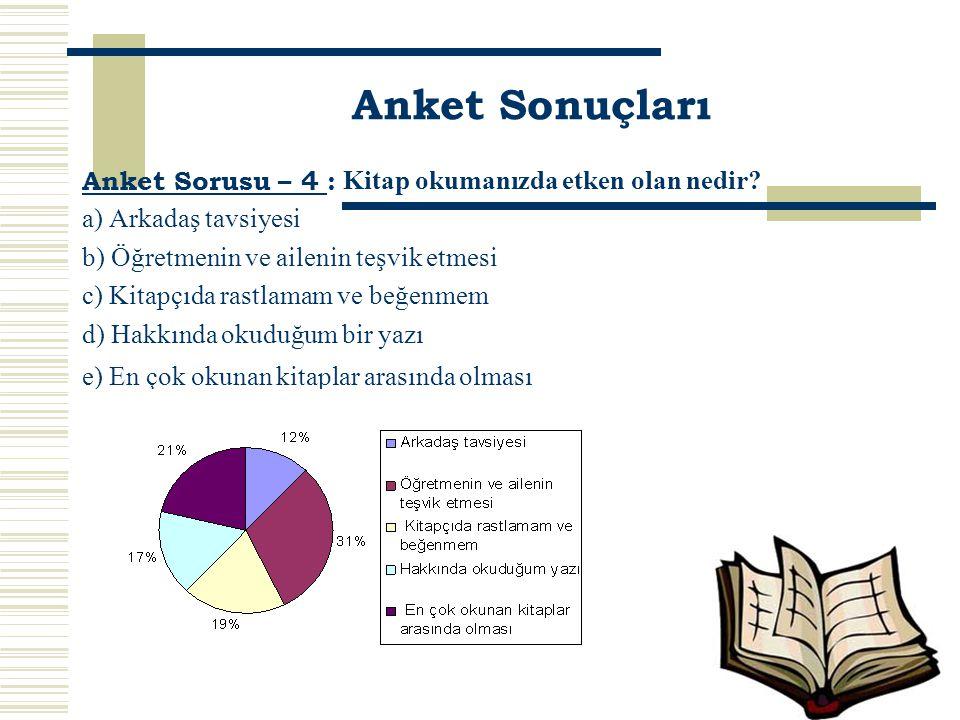 Anket Sonuçları Anket Sorusu – 4 : Kitap okumanızda etken olan nedir