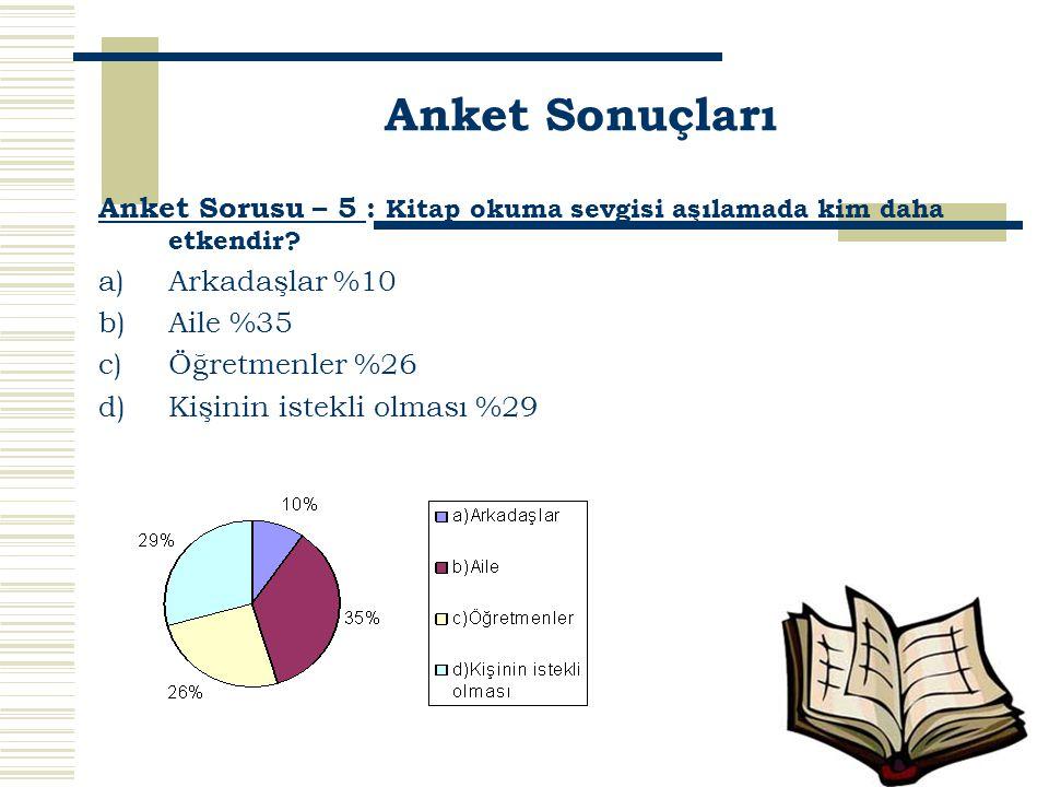 Anket Sonuçları Anket Sorusu – 5 : Kitap okuma sevgisi aşılamada kim daha etkendir Arkadaşlar %10.